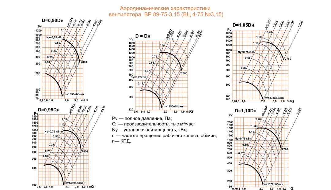 ВЦ 4-75 (ВР 89-75) №3,15 Исполнение №1