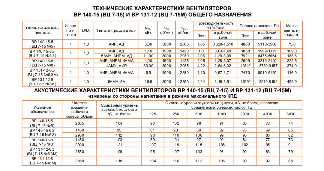 ВЦ 7-15 (BP 140-15) №6,3